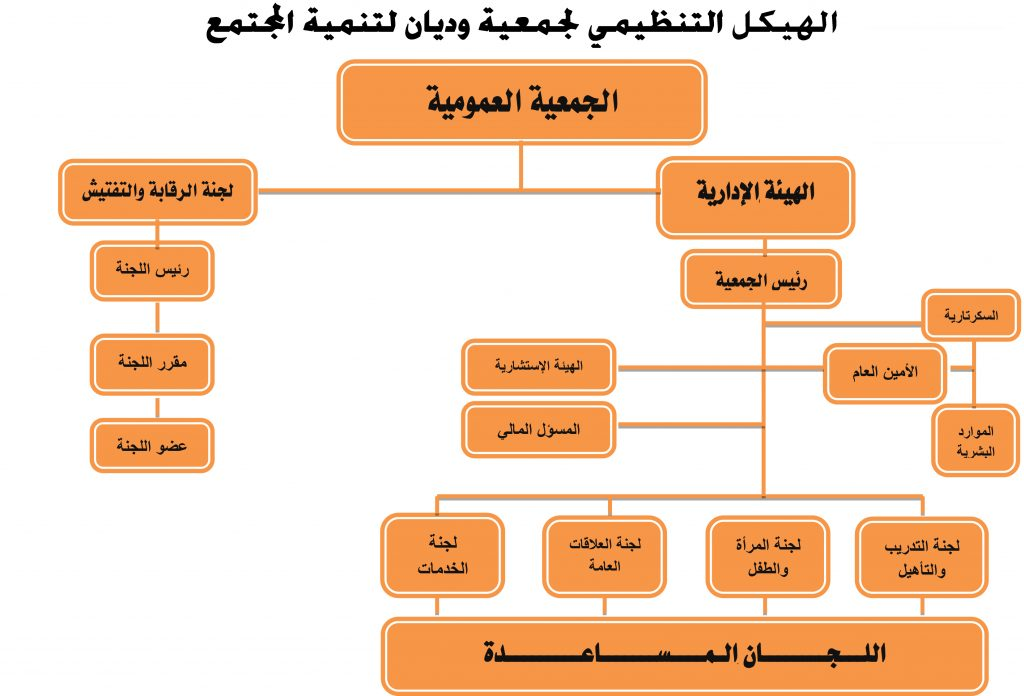 2الهيكل التنظيمي النهائي